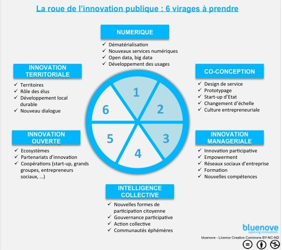 Innovation Publique virages 1