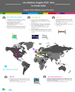 Imagine 2030 ENGIE infographie