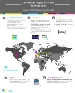 Imagine 2030 infographie
